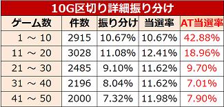 鉄拳エンジェル ゾーン実践値 10G