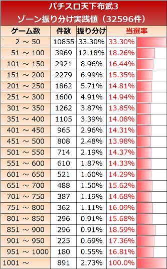 天下布武3 ゾーン実践値 50G