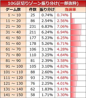 ガールフレンド(仮) ゾーン実践値 10G