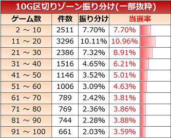 天下布武3 ゾーン実践値 10G