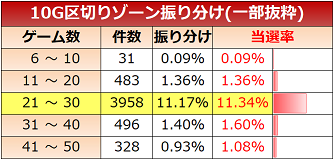 G1優駿倶楽部2 ゾーン実戦値 10G
